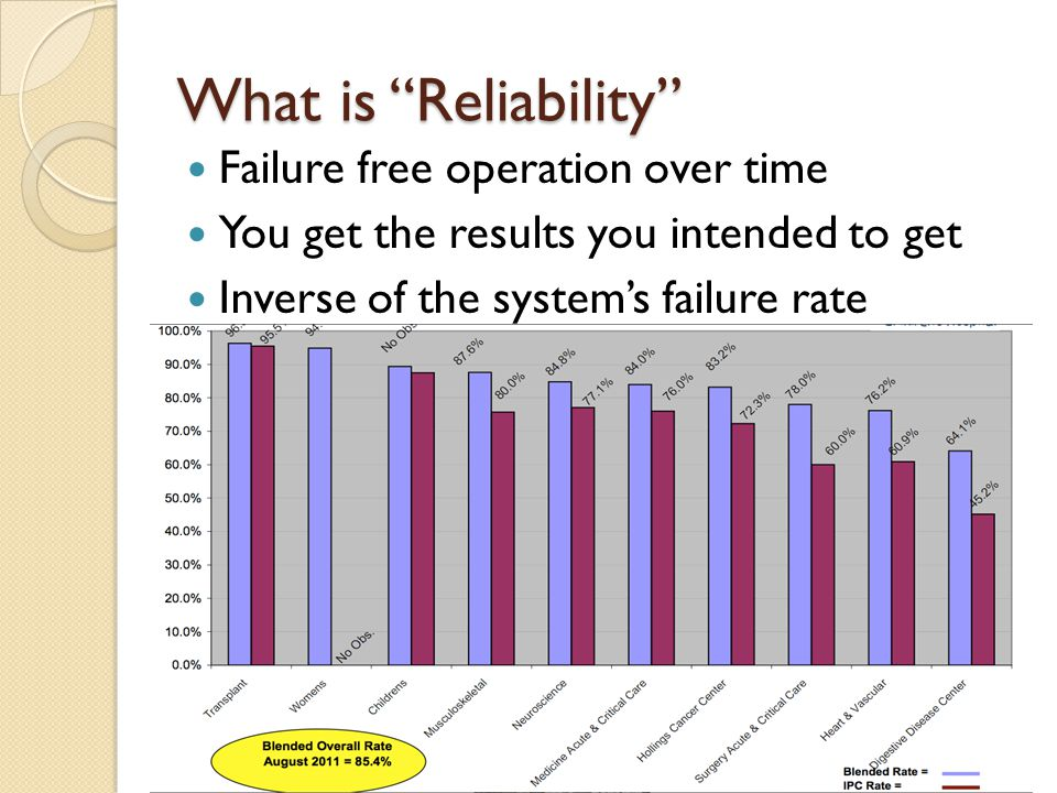 What is Reliability Failure free operation over time