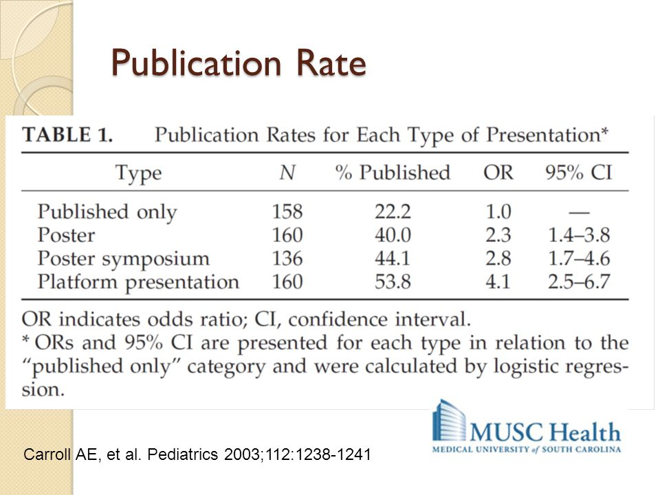 Publication Rate Carroll AE, et al. Pediatrics 2003;112: