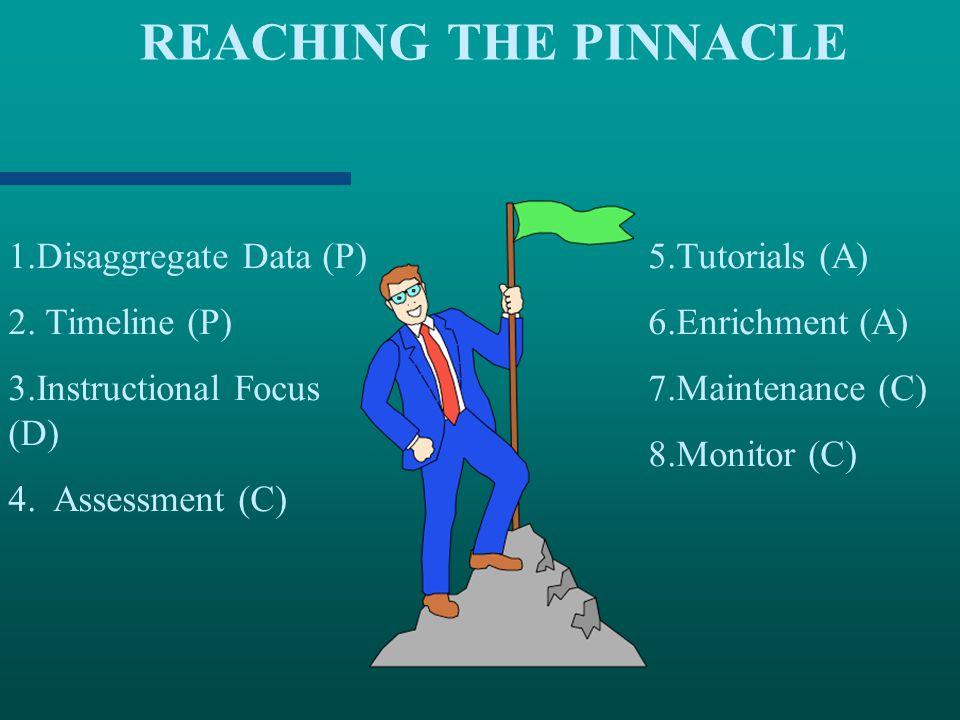 REACHING THE PINNACLE Disaggregate Data (P) Timeline (P)