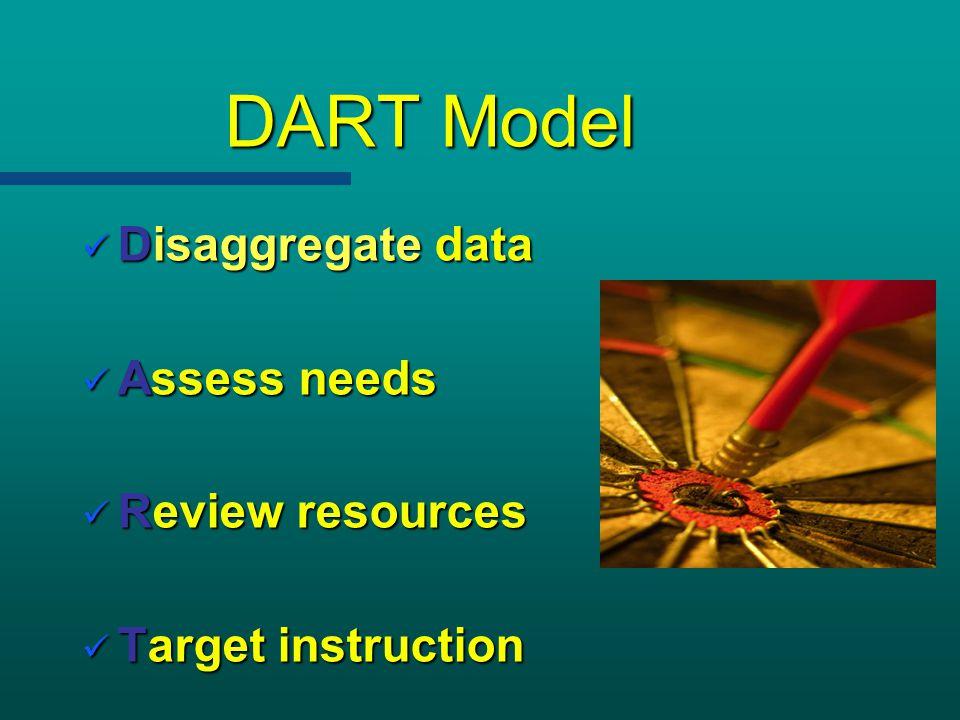 DART Model Disaggregate data Assess needs Review resources