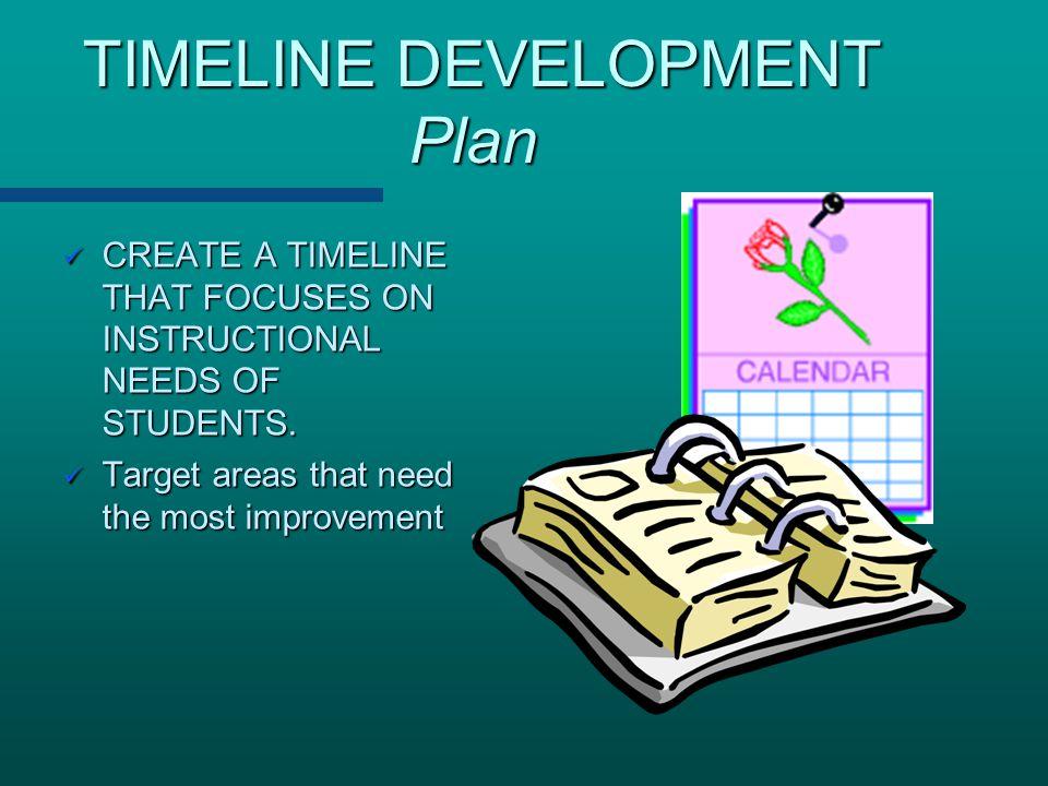 TIMELINE DEVELOPMENT Plan