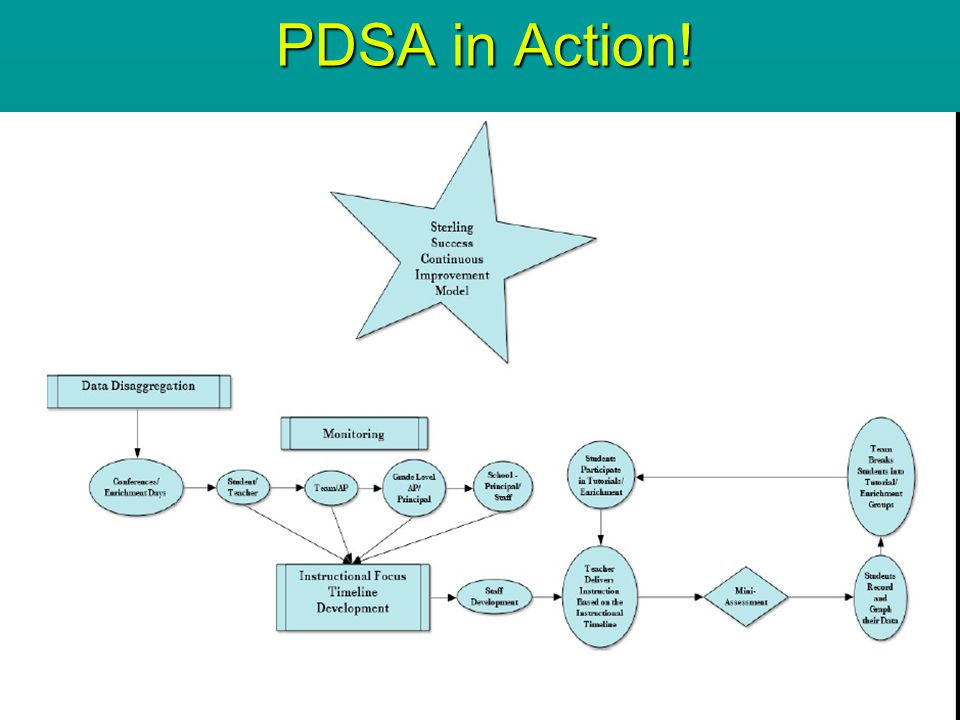PDSA in Action! 46