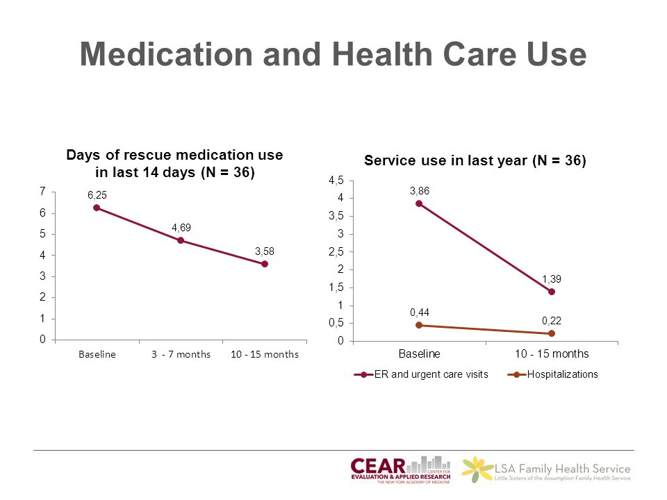 Medication and Health Care Use