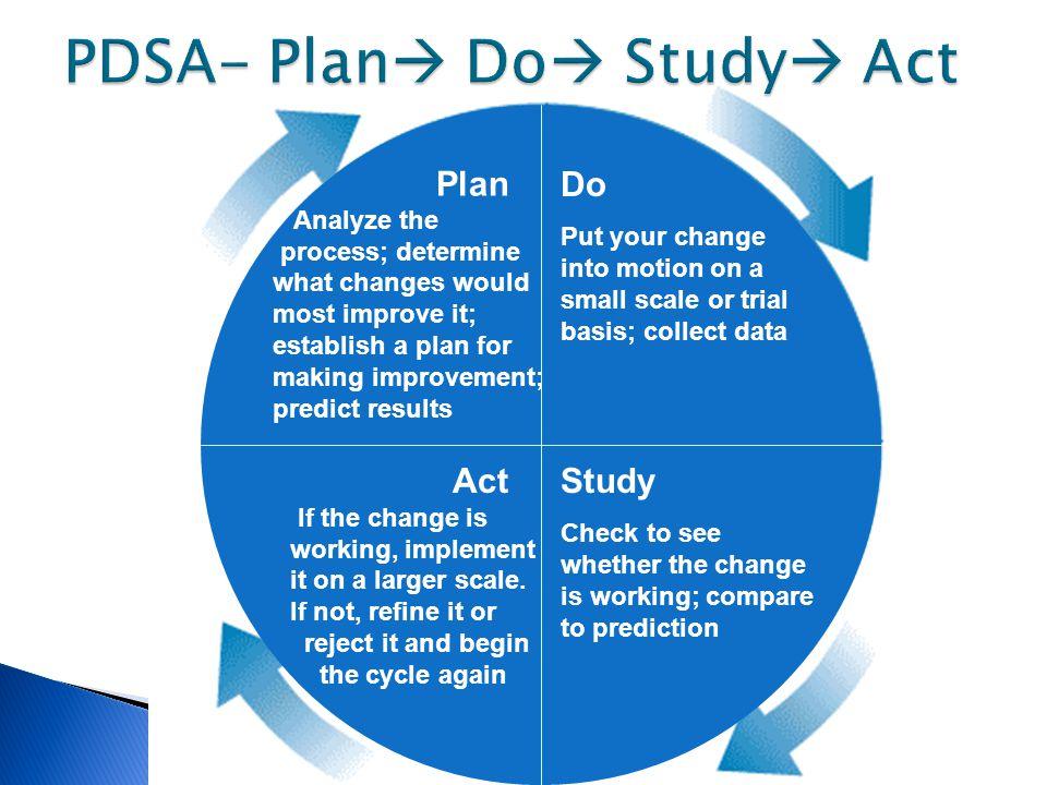 PDSA- Plan Do Study Act