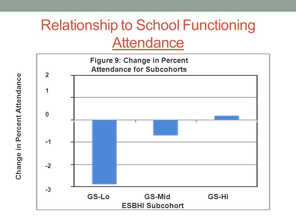 Relationship to School Functioning Attendance