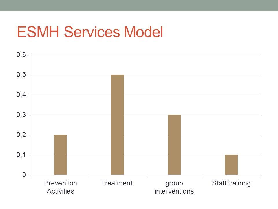 ESMH Services Model