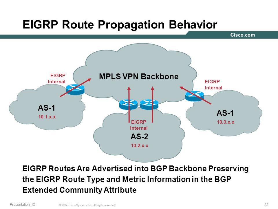 EIGRP Route Propagation Behavior