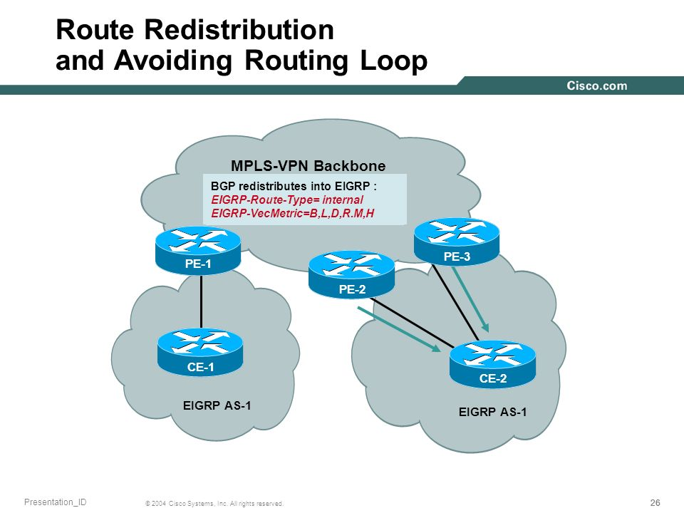 Route Redistribution and Avoiding Routing Loop