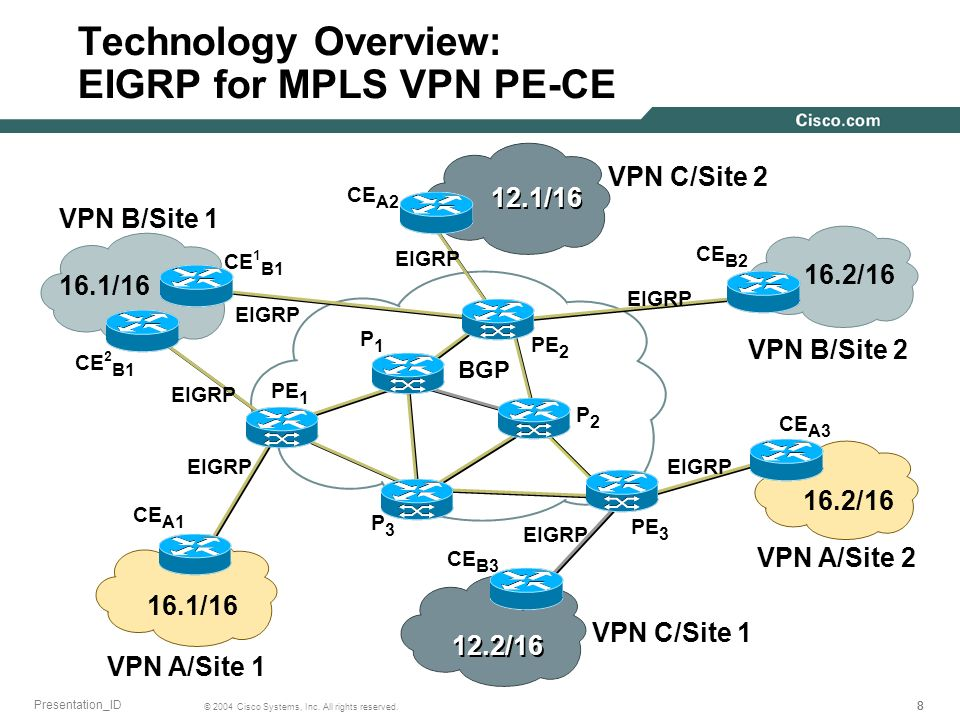 Technology Overview: EIGRP for MPLS VPN PE-CE