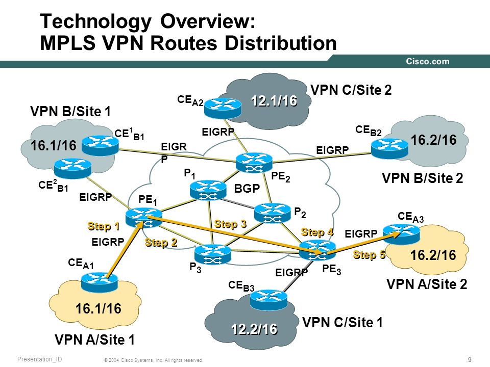 Technology Overview: MPLS VPN Routes Distribution