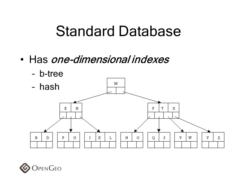 Standard Database Has one-dimensional indexes b-tree hash