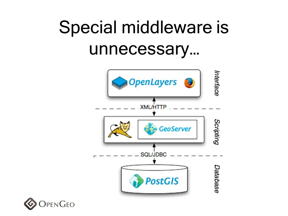Special middleware is unnecessary…