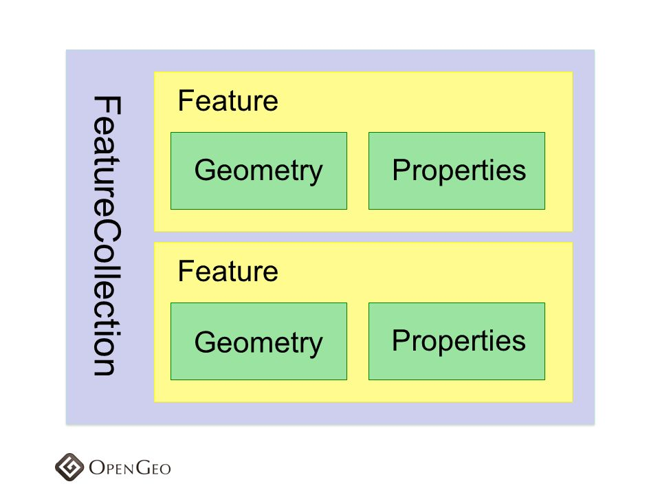 FeatureCollection Feature Geometry Properties Feature Geometry