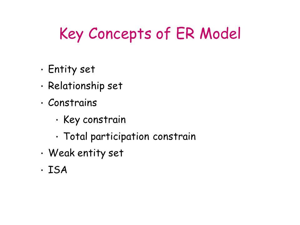 Key Concepts of ER Model