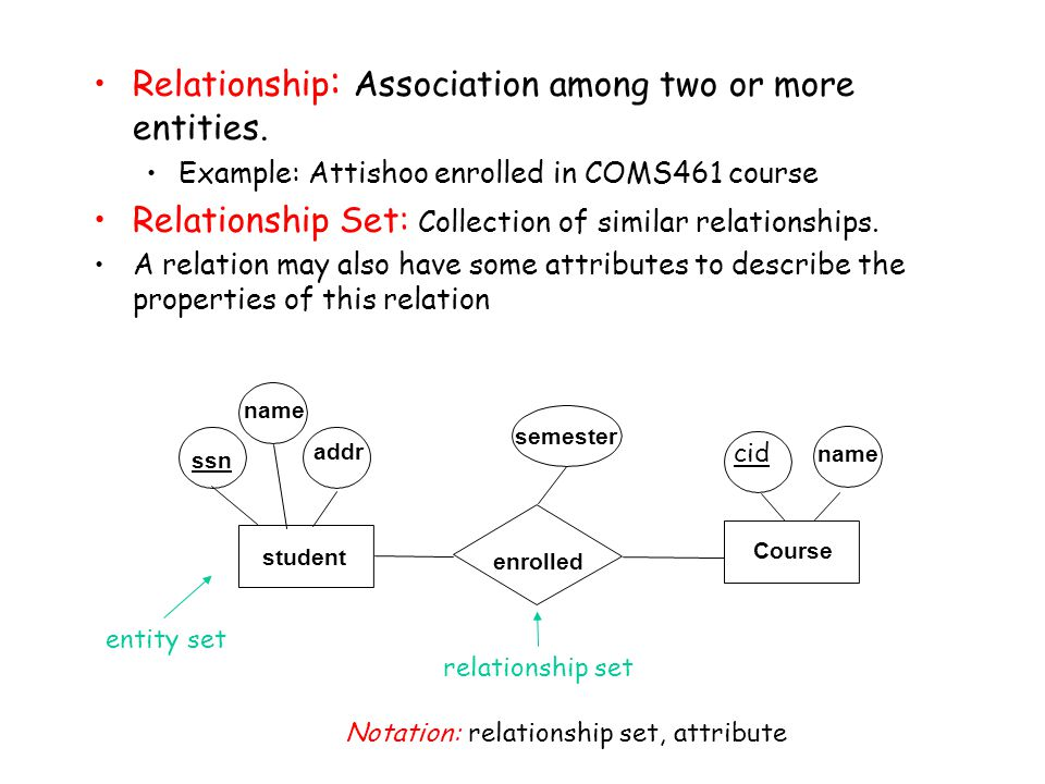 Relationship: Association among two or more entities.