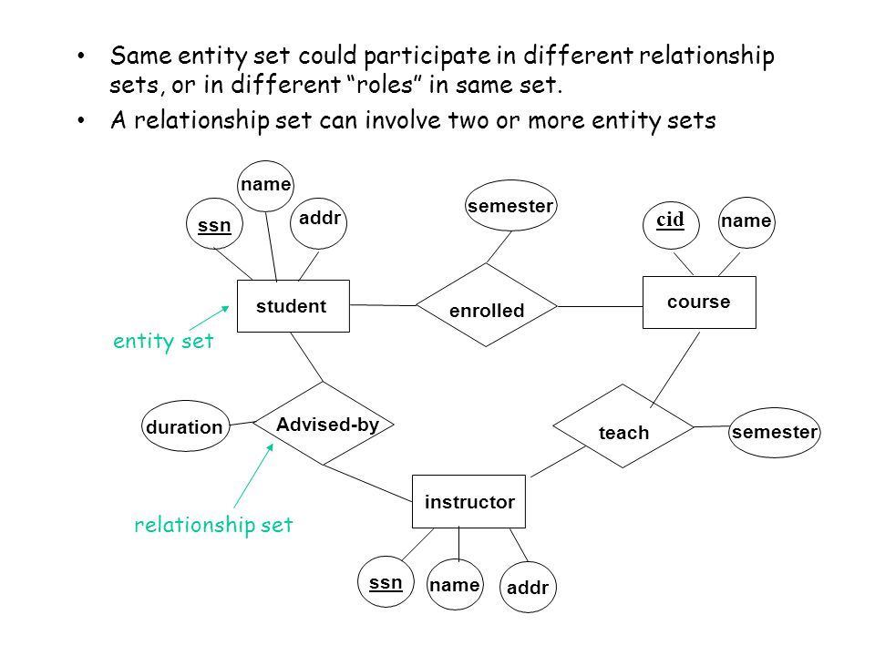 A relationship set can involve two or more entity sets