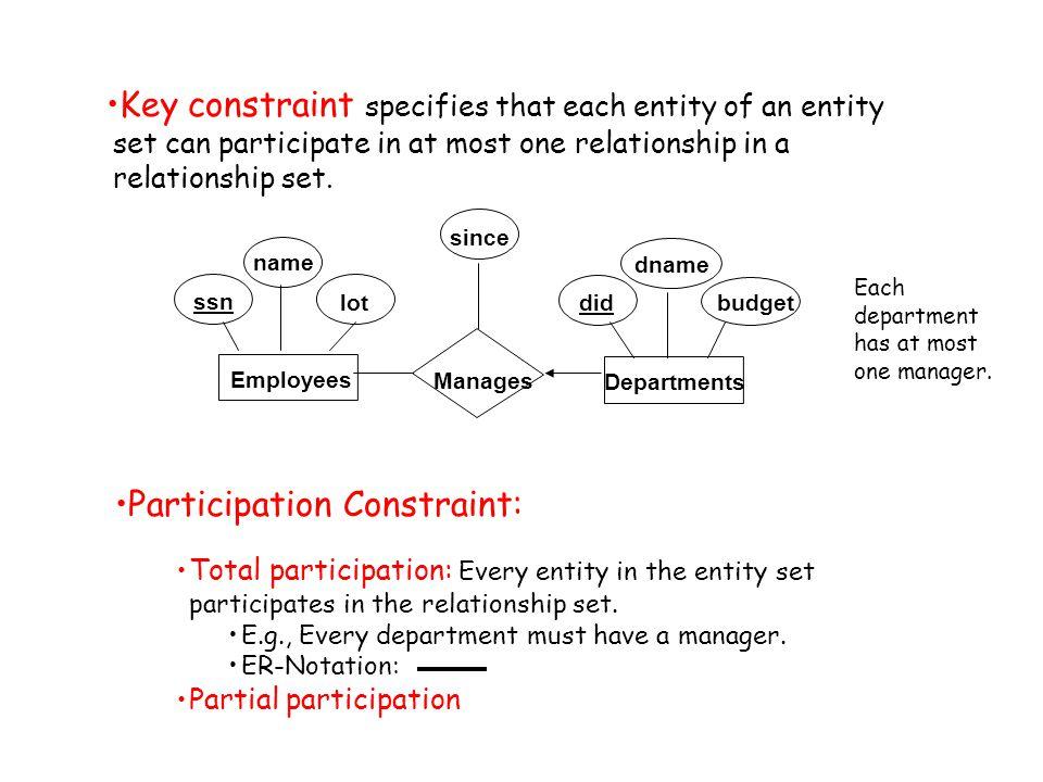 Participation Constraint: