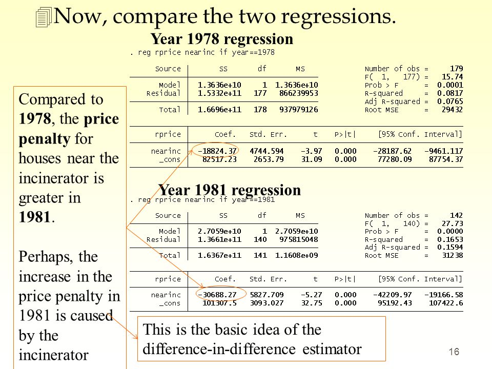 Now, compare the two regressions.