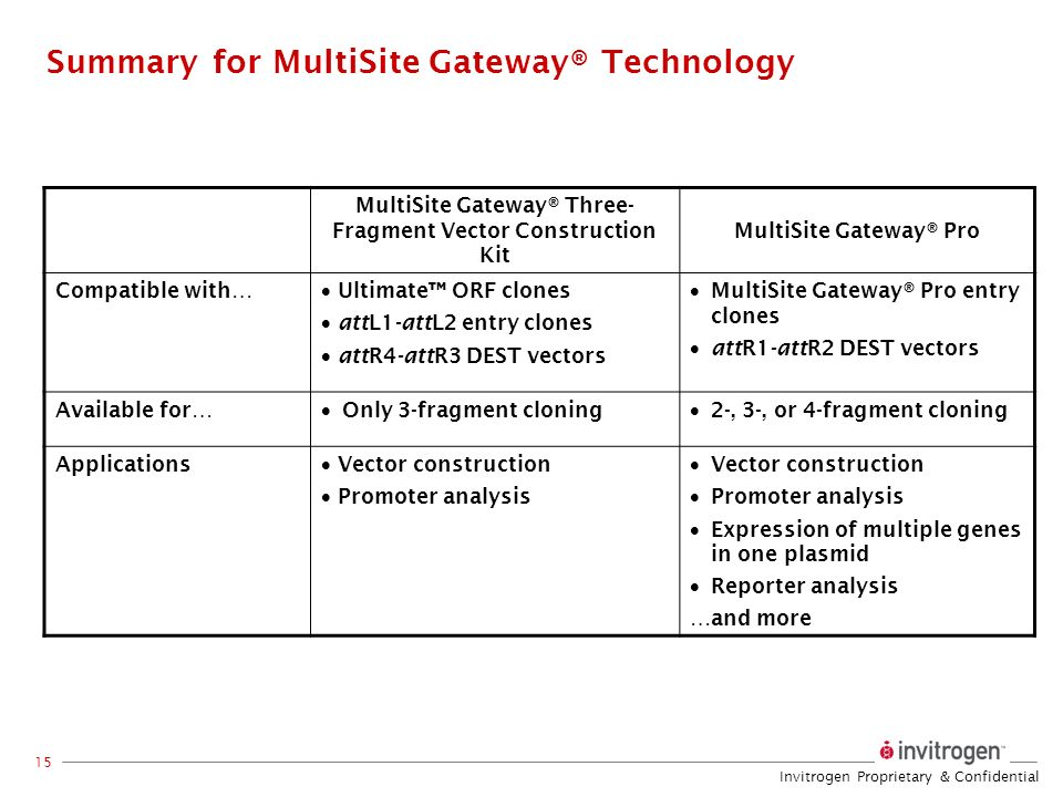 Summary for MultiSite Gateway® Technology