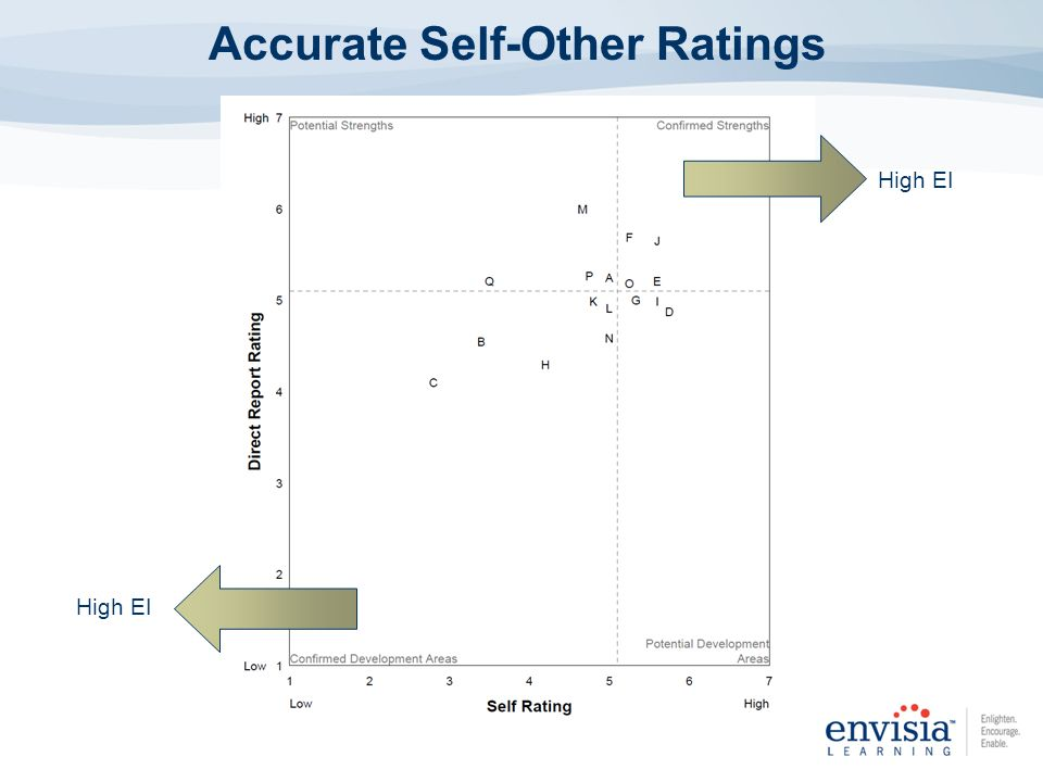 Accurate Self-Other Ratings