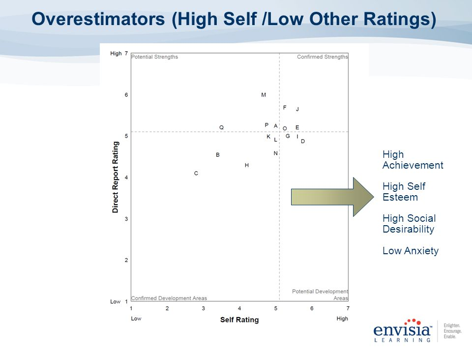 Overestimators (High Self /Low Other Ratings)