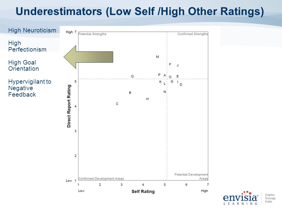 Underestimators (Low Self /High Other Ratings)