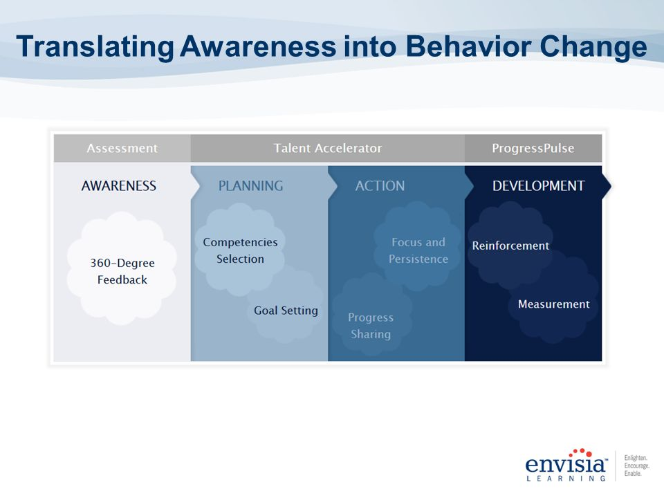 Translating Awareness into Behavior Change