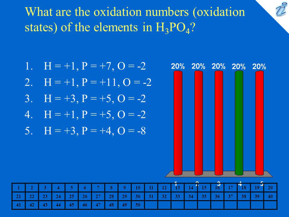What are the oxidation numbers (oxidation states) of the elements in H3PO4