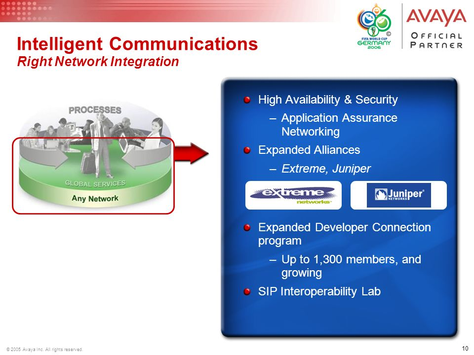 Intelligent Communications Right Network Integration