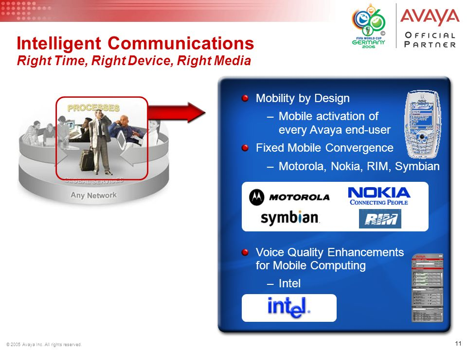 Intelligent Communications Right Time, Right Device, Right Media