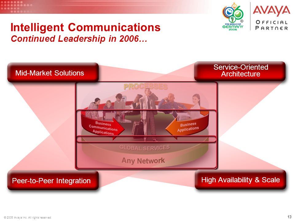 Intelligent Communications Continued Leadership in 2006…