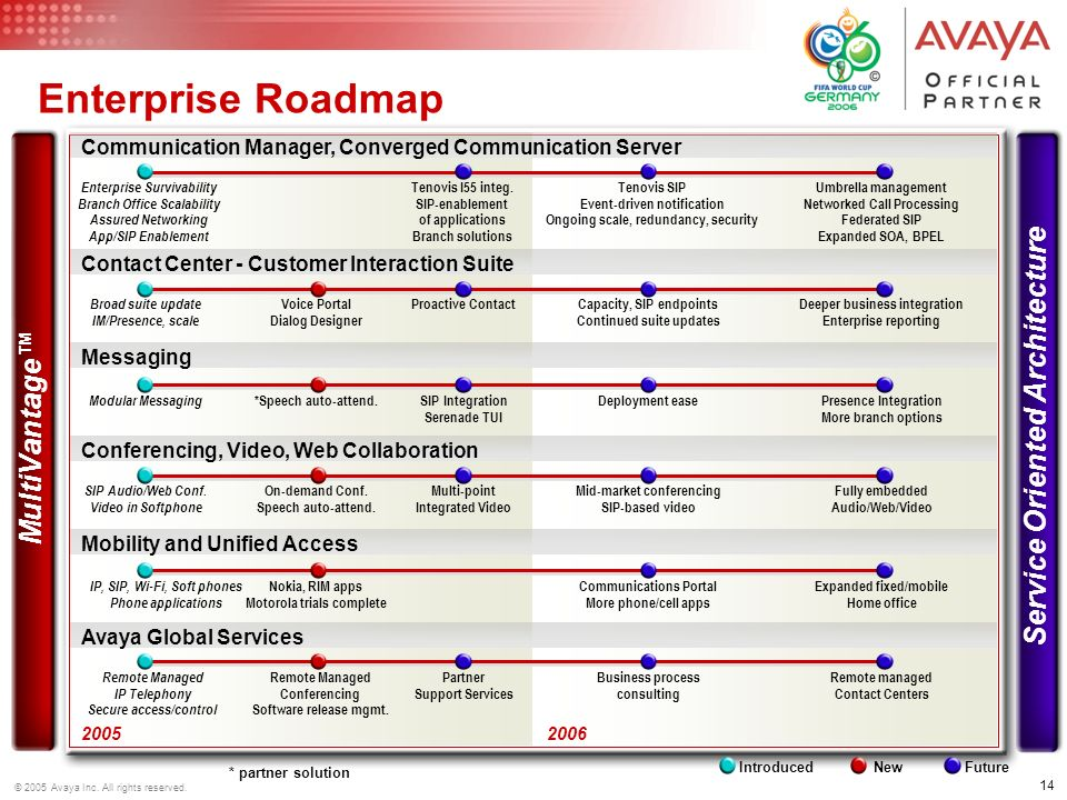 Enterprise Roadmap Service Oriented Architecture MultiVantage™