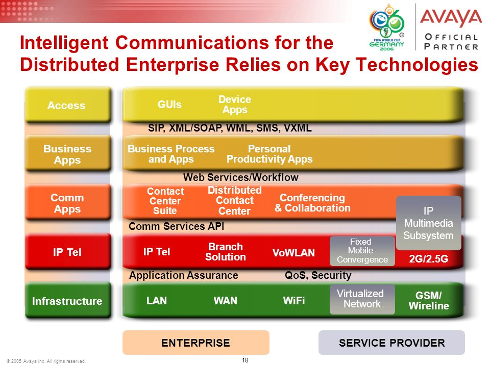 Intelligent Communications for the Distributed Enterprise Relies on Key Technologies