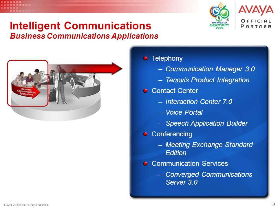 Intelligent Communications Business Communications Applications