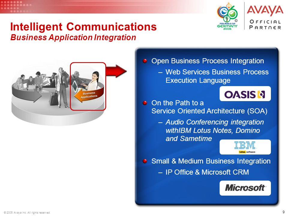 Intelligent Communications Business Application Integration