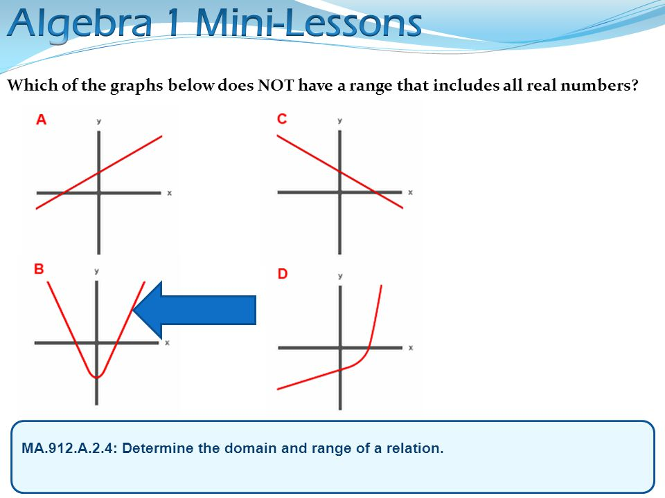 Algebra 1 Mini-Lessons Which of the graphs below does NOT have a range that includes all real numbers