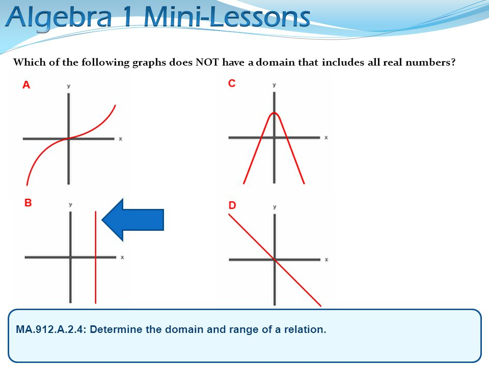 Algebra 1 Mini-Lessons Which of the following graphs does NOT have a domain that includes all real numbers