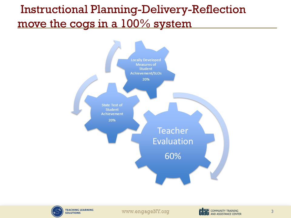 Instructional Planning-Delivery-Reflection move the cogs in a 100% system