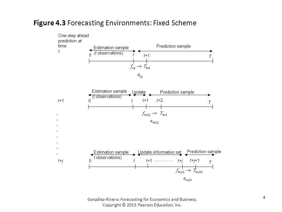 Figure 4.3 Forecasting Environments: Fixed Scheme