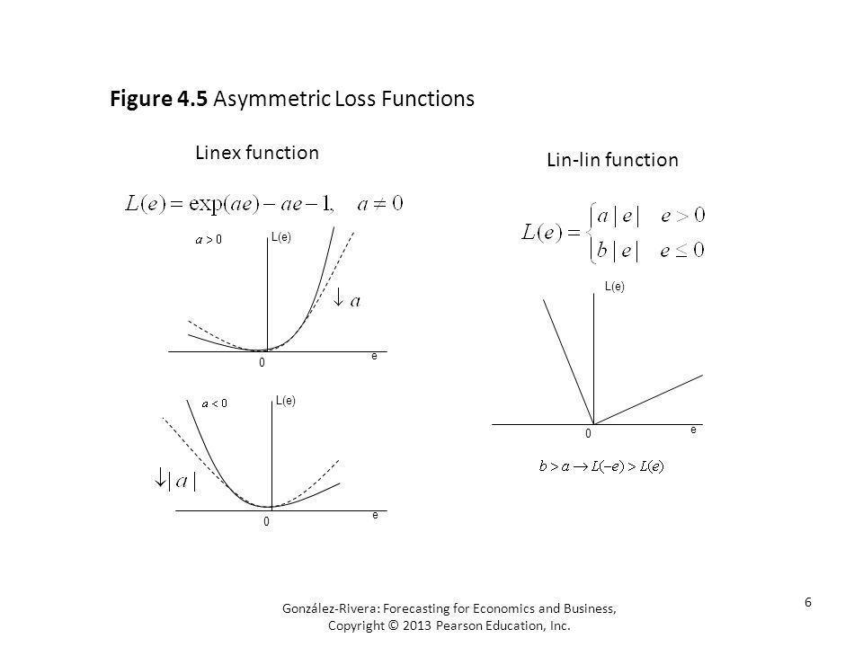 Figure 4.5 Asymmetric Loss Functions