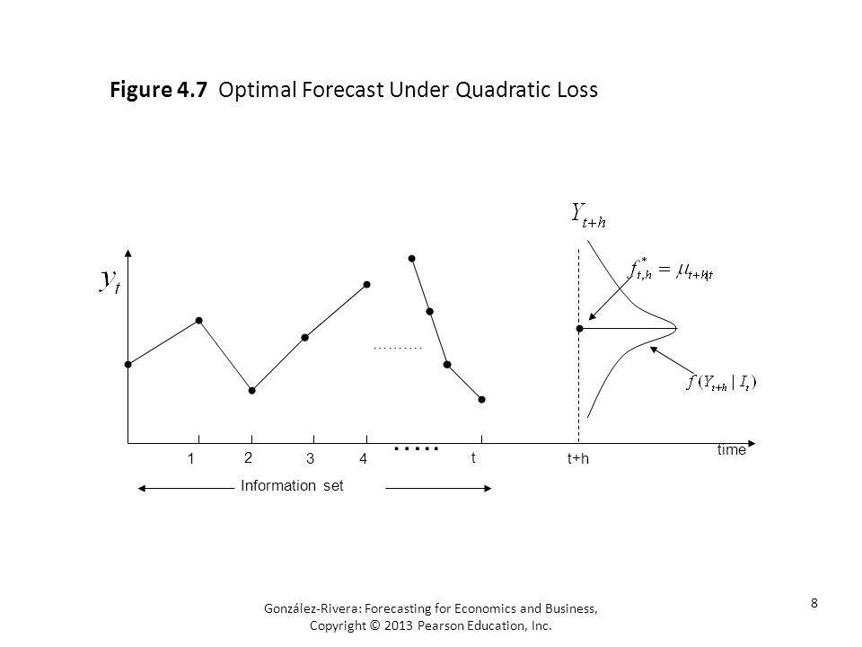 ….. Figure 4.7 Optimal Forecast Under Quadratic Loss time 1 2 3 4 t
