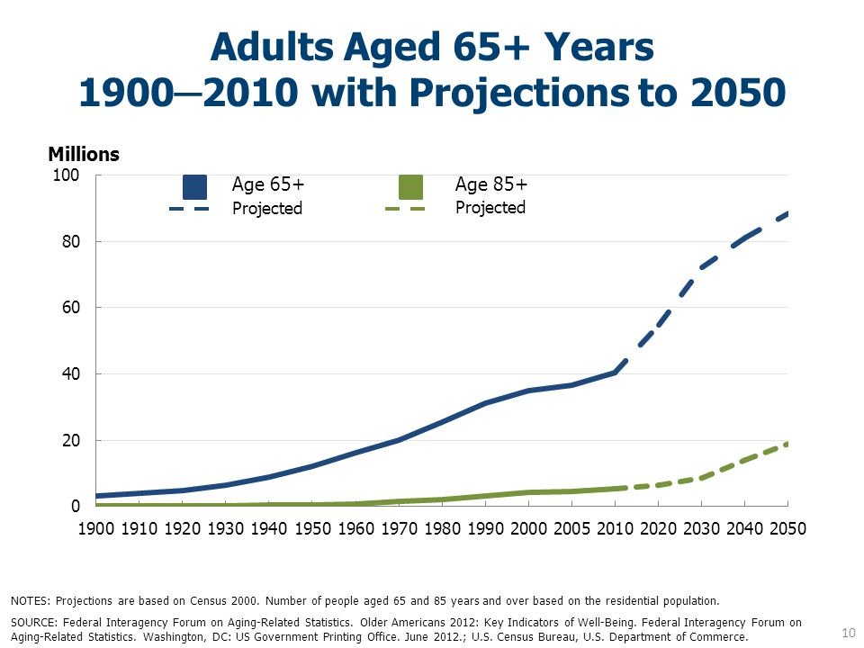 Adults Aged 65+ Years 1900─2010 with Projections to 2050