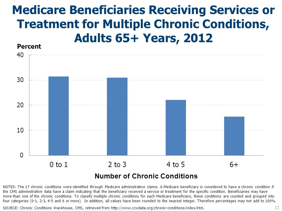 Medicare Beneficiaries Receiving Services or Treatment for Multiple Chronic Conditions, Adults 65+ Years, 2012