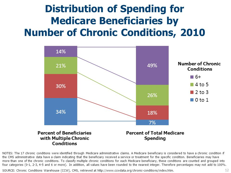 Distribution of Spending for Medicare Beneficiaries by Number of Chronic Conditions, 2010