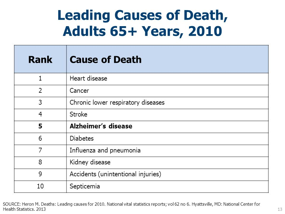 Leading Causes of Death, Adults 65+ Years, 2010