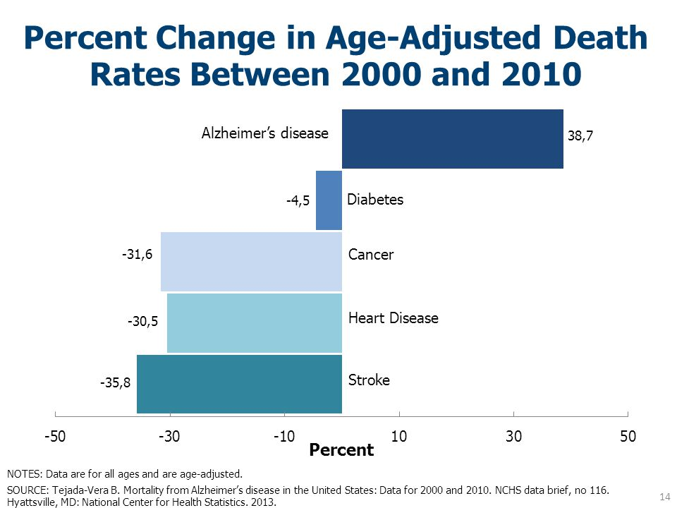 Percent Change in Age-Adjusted Death Rates Between 2000 and 2010