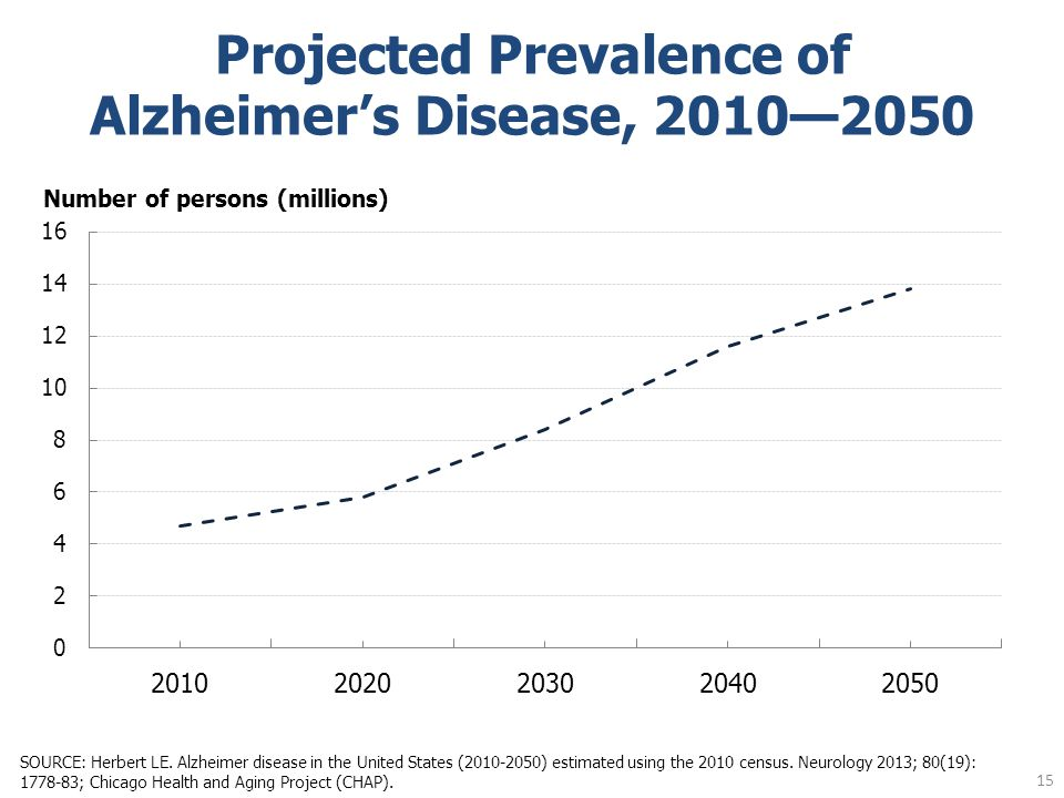 Projected Prevalence of Alzheimer's Disease, 2010—2050