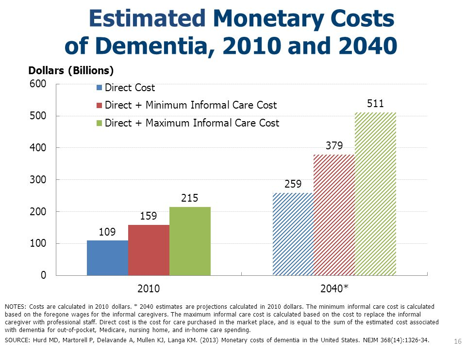Estimated Monetary Costs of Dementia, 2010 and 2040