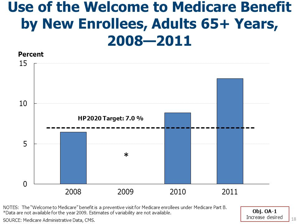 Use of the Welcome to Medicare Benefit by New Enrollees, Adults 65+ Years, 2008—2011