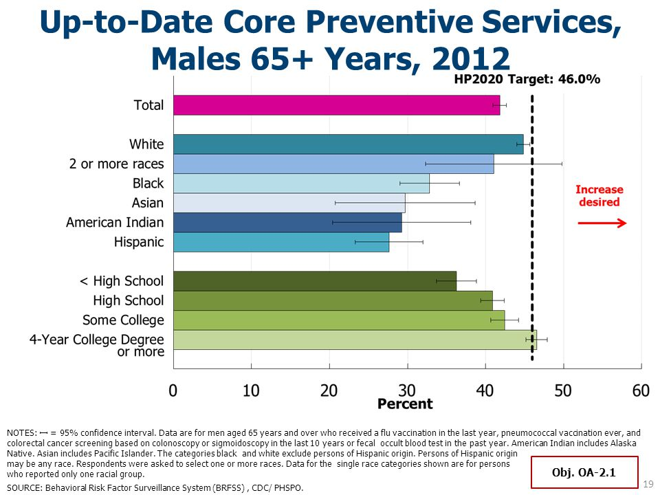 Up-to-Date Core Preventive Services, Males 65+ Years, 2012